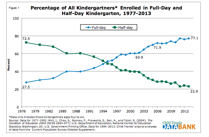 kindergarten full day versus half day essay The sky is the limit for children the benefits of children attending full day kindergarten are far greater than those children that attend half day.